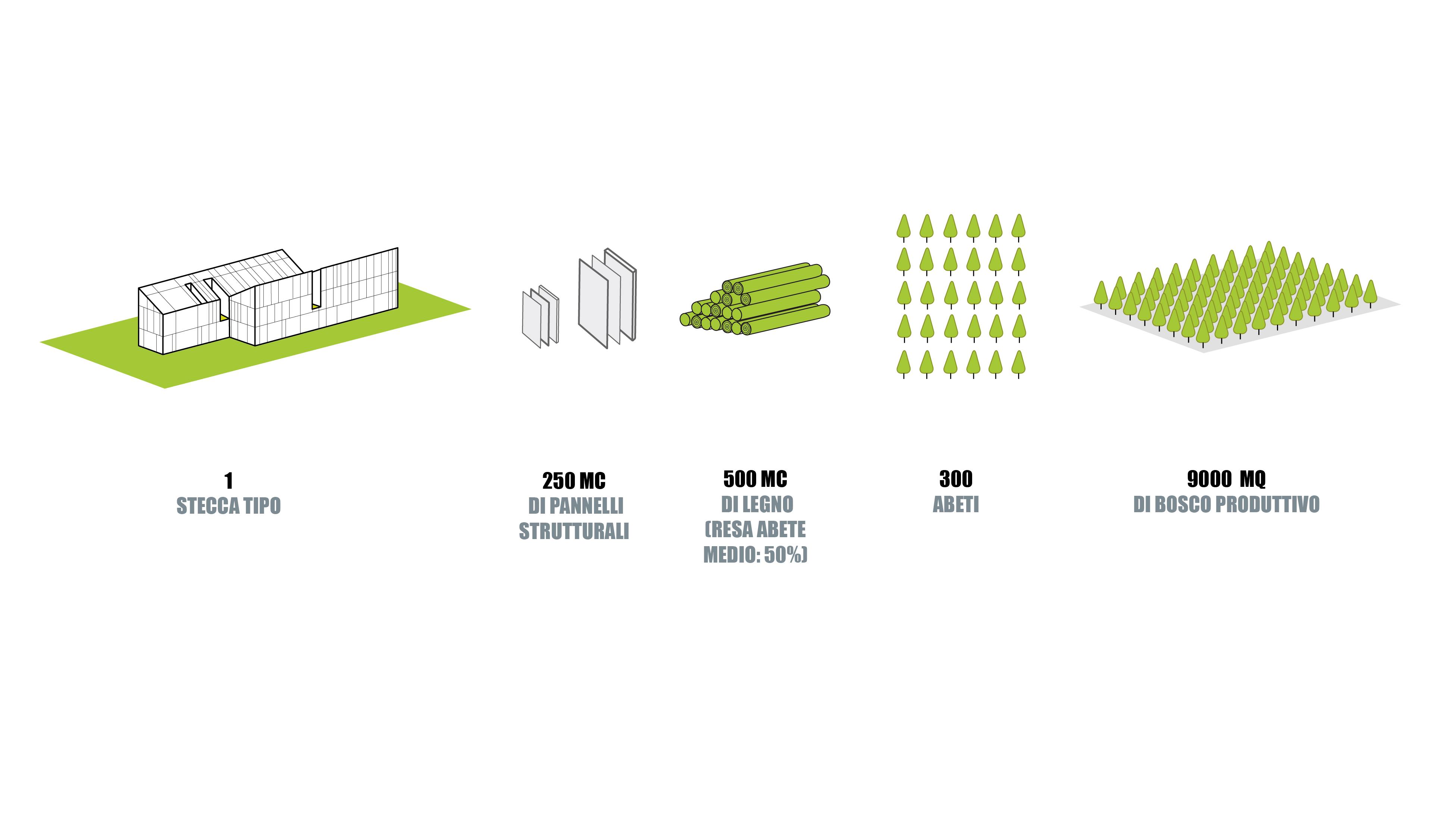 Progetto Appartamento 50 Mq casa bosco | stefano boeri architetti