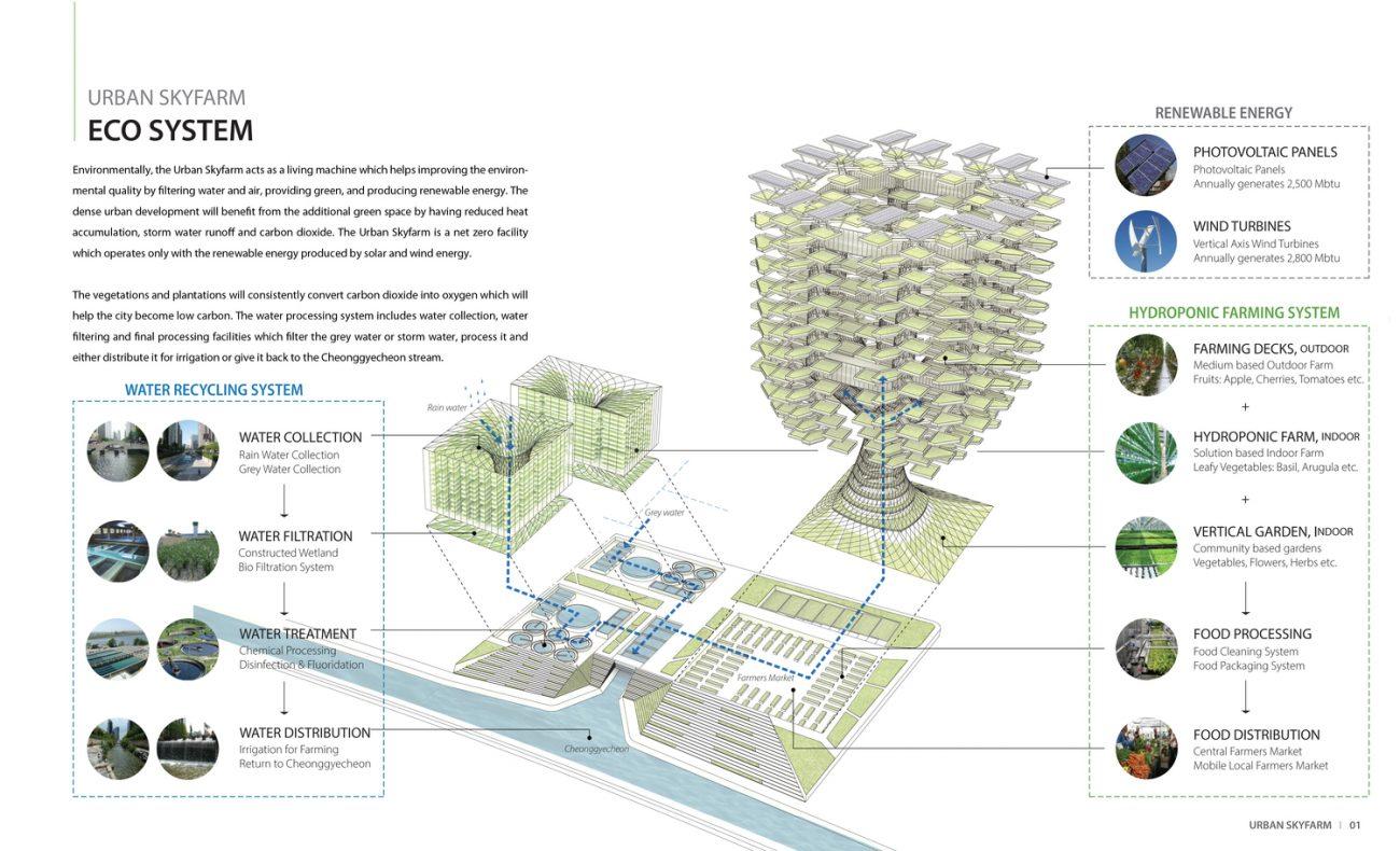 Aprilli Design Studio Urban Skyfarm Stefano Boeri